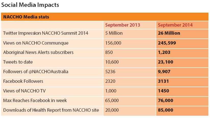 NACCHO Stats
